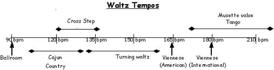 Admirable Dances Waltz Pde Wiring 101 Capemaxxcnl